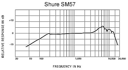 Studio microphone frequency chart