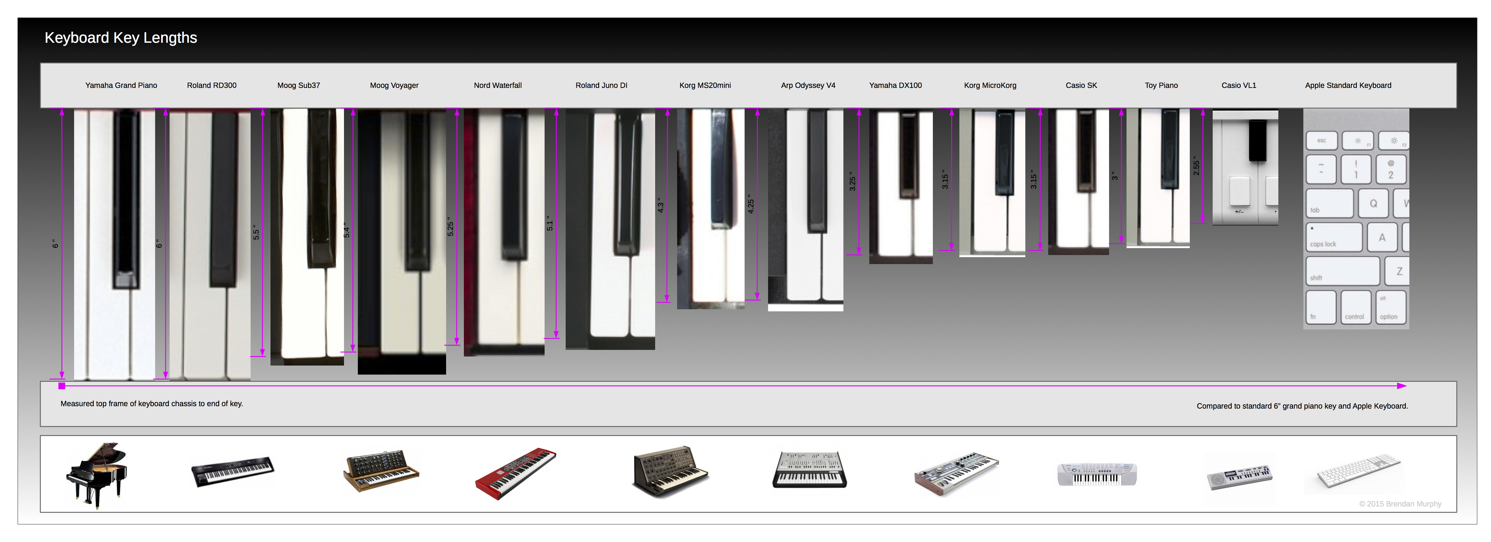 Sweetwater 39 s guide to keyboard key sizes for What size is a grand piano