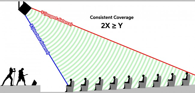 a diagram showing how to achieve consistent coverage