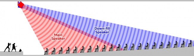 A Dummy S Guide To Speaker Coverage Sweetwater