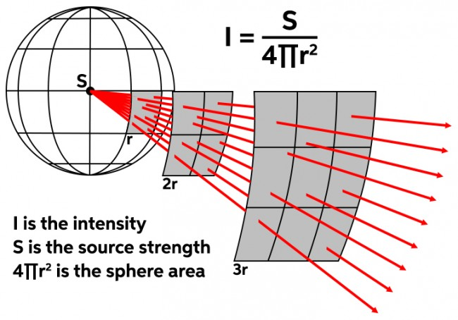 Point source diagram