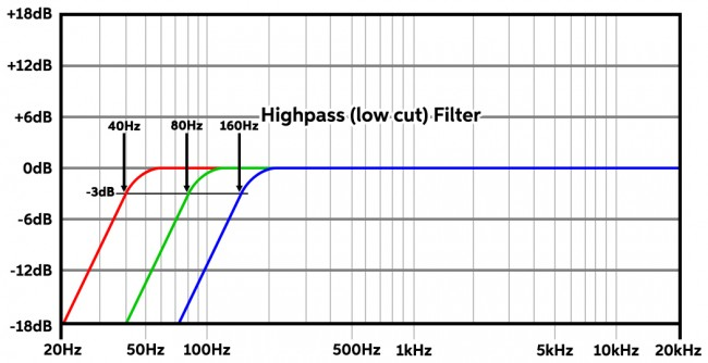 What Is a Highpass Filter? When Should I Use it? | Sweetwater