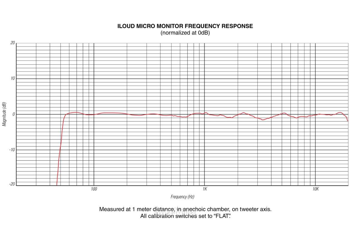 Hands On Ik Multimedia Iloud Micro Monitors Sweetwater
