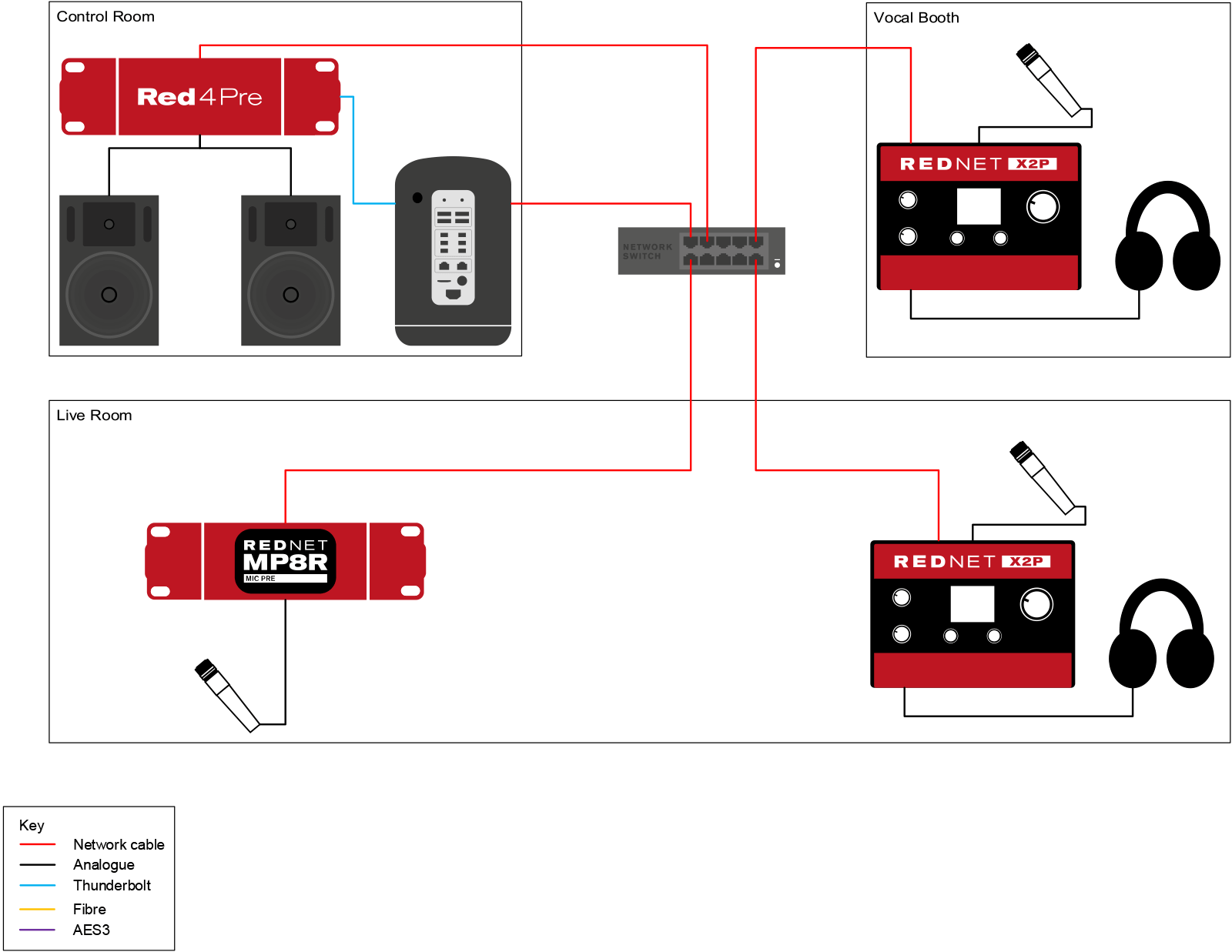 Focusrite Pro Buying Guide | Sweetwater