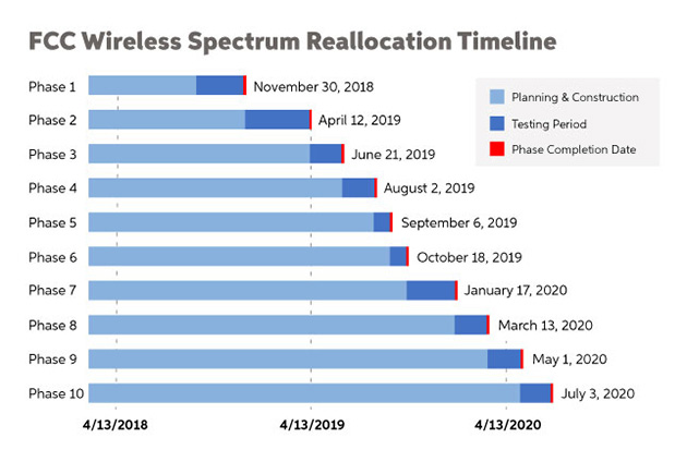 The FCC's Wireless Spectrum Auction: When Will It Impact You