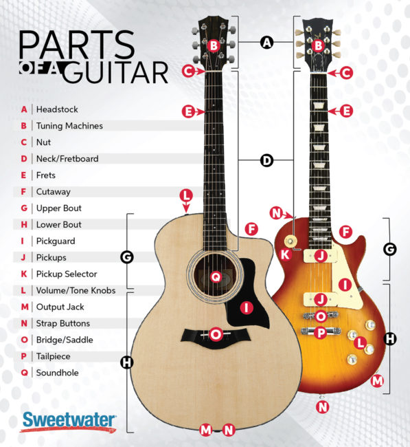parts of a guitar sweetwater. Black Bedroom Furniture Sets. Home Design Ideas