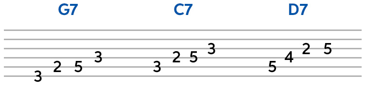 3 Arpeggios for Blues Soloing (transcription and TAB) | Sweetwater