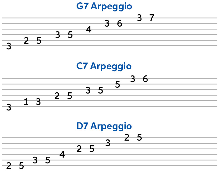 3 Arpeggios for Blues Soloing (transcription and TAB