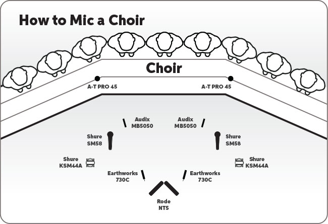 choir setups diagram