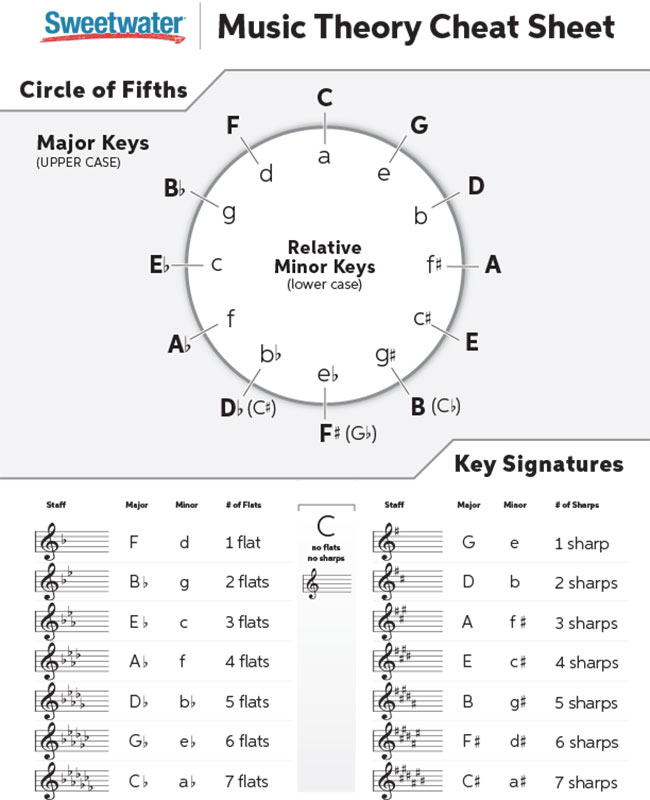photo relating to Printable Circle of Fifths Wheel named New music Basic principle Cheat Sheet Sweeer
