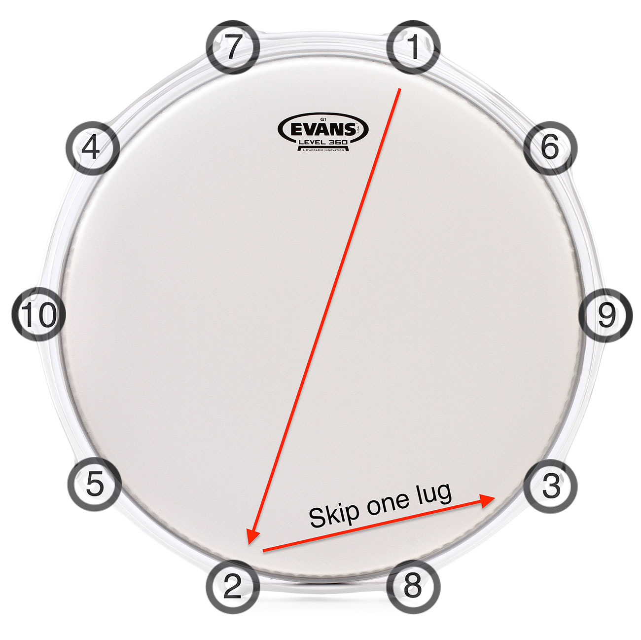 How To Tune Drums Sweetwater Bass Wiring Diagram Ten Lug Tuning Sequence