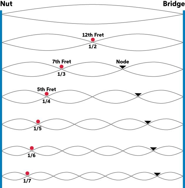 pinch harmonics with nick bowcott