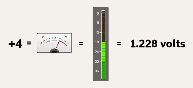 Understanding Signal Levels in Audio Gear | Sweetwater