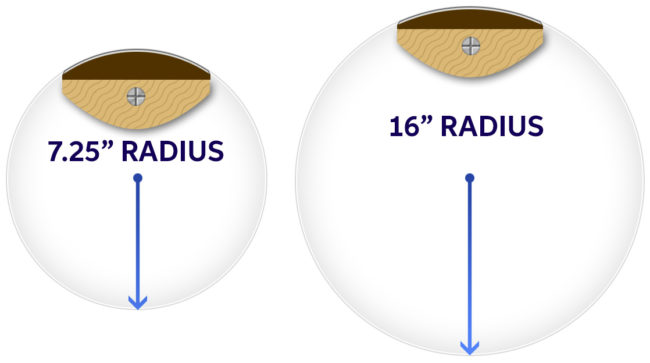 What Is Fingerboard Radius