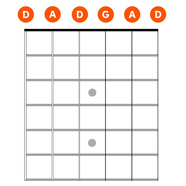 Easy Alternate Tunings for Guitar | Sweetwater