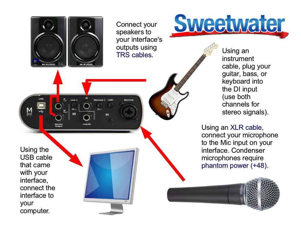 Example Setup Diagram For An Avid Mbox Mini Sweetwater