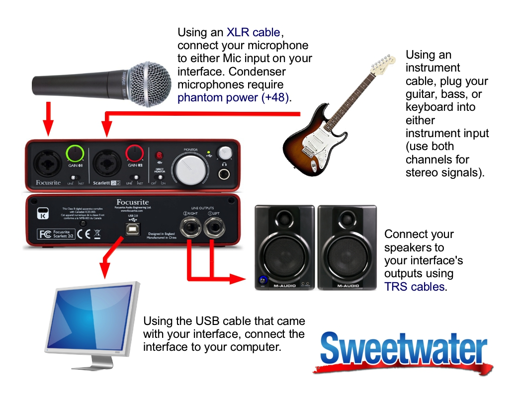 Example Setup Diagram For A Focusrite Scarlett 2i2 Sweetcare