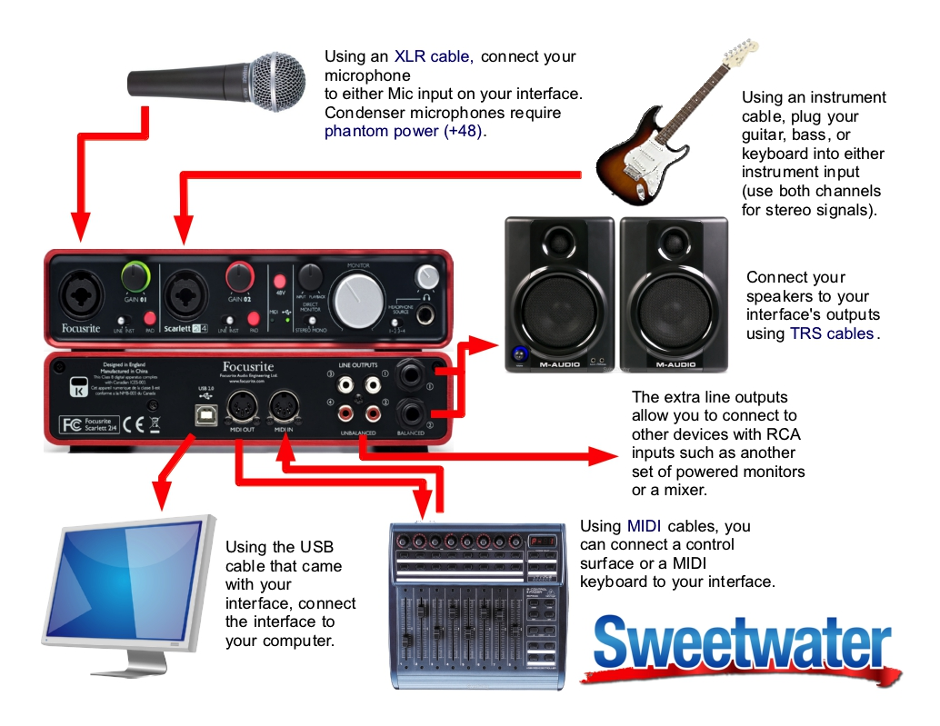 example setup diagram for a focusrite scarlett 2i4 sweetwater rh sweetwater com
