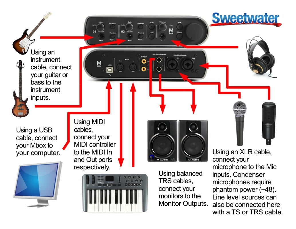 Example setup diagram for an Avid Mbox | Sweetwater