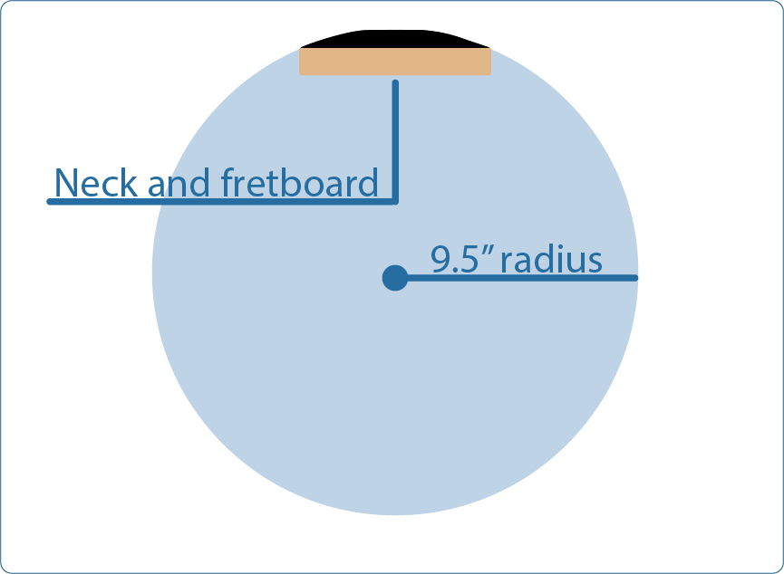 Guitar Setup What Is The Radius Of My Guitar S Fretboard