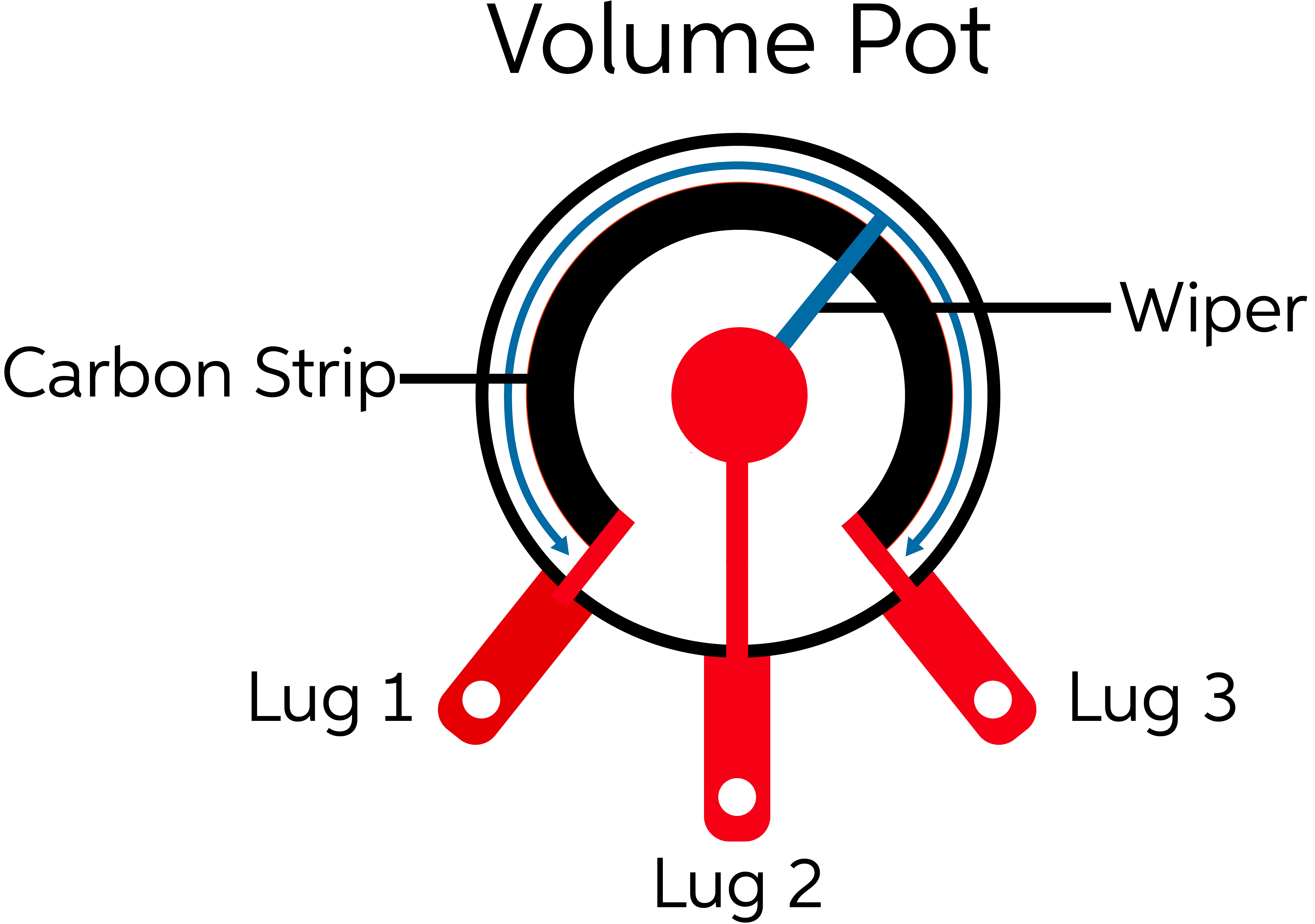 How To Upgrade Your Guitar Pots Sweetwater Re 3 Humbucker Wiring Help Potentiometer Diagram