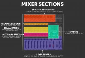 Mixer Quickstart Guide | Sweetwater